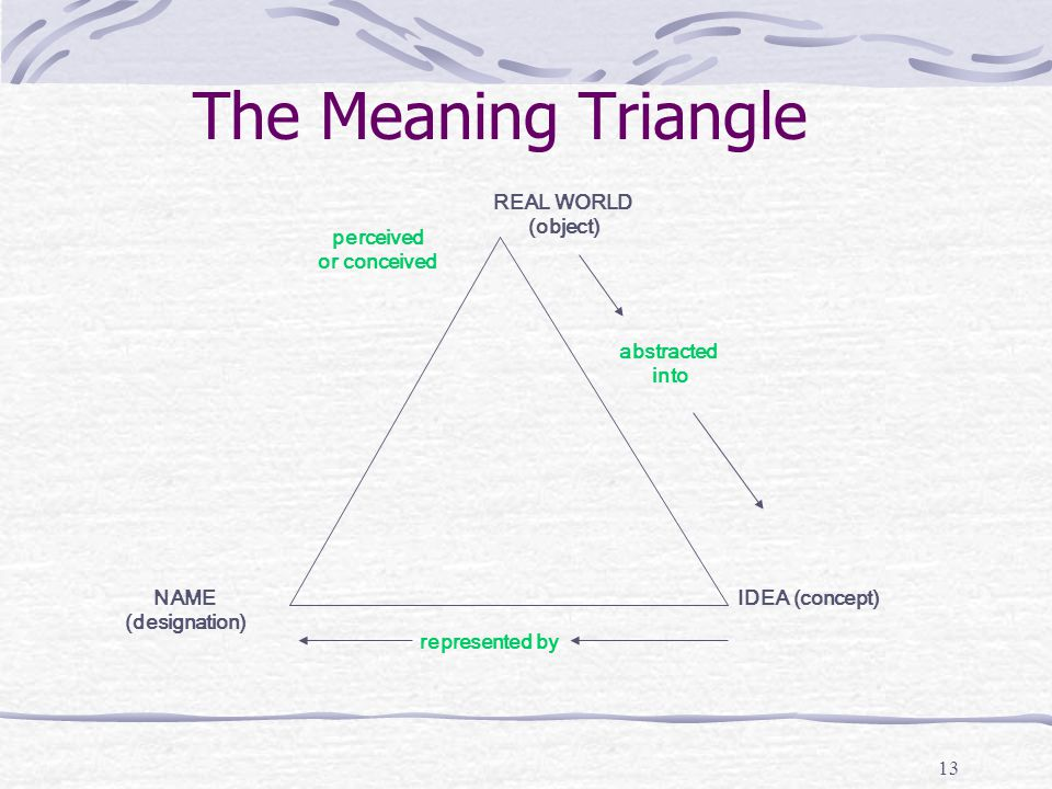 13 The Meaning Triangle REAL WORLD (object) perceived or conceived abstracted into IDEA (concept) represented by NAME (designation)