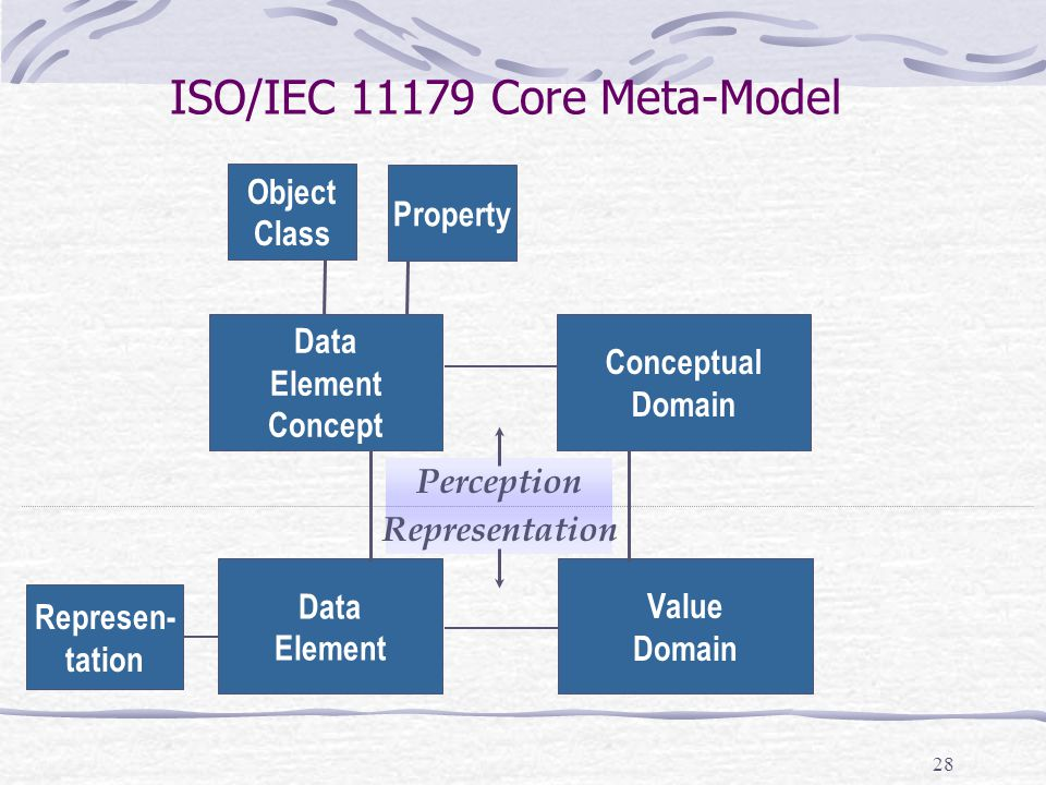 29 ISO/IEC 11179 Core Meta-Model Data Element Concept Value Domain Data Element Conceptual Domain Perception Representation 1..1 0..* 1..1 0..* 1..1 Sexes Male Female Other Sex_Code (Census) 01 – Male 02 - Female Person.Sex Person.Sex:Code Object Class Property SexPerson Gender_Type (NIH) XY - Male XX – Female XXY – Underdeveloped Male XYY – Overdeveloped Male X – Underdeveloped Female Person.Gender:Code Gender_Code (HHS) M - Male F – Female O - Other Person.Gender:Type 1..1 0..* Hypothetical Example Modified from Gail Wright, Oracle Corp.