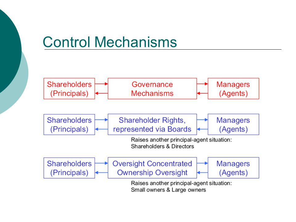 Conventional Wisdom  The business literature describing the classical functions of boards of directors typically includes three important roles: (1) establishing basic objectives, corporate strategies, and board policies: (2) asking discerning questions; and (3) selecting the president.