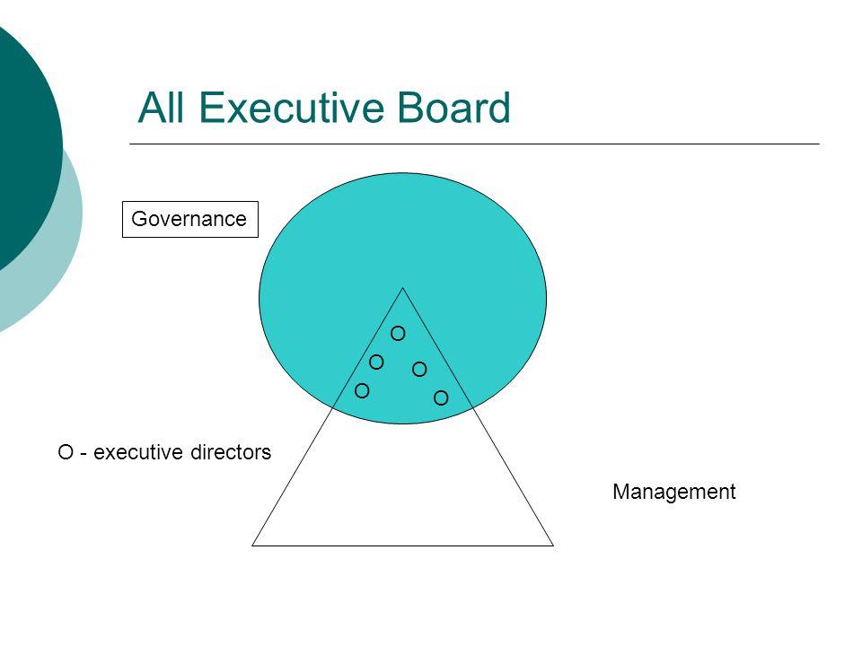 Majority – executive board Governance Management O - executive directors N – non executive directors O O O O N N N