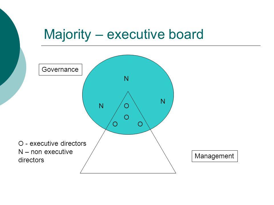 Majority – non executive board Governance Management O - executive directors N – non executive directors O O O N N N N