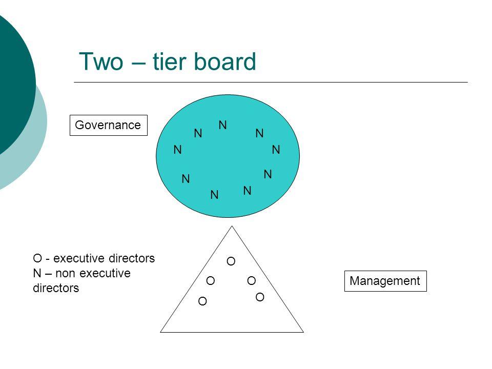 Two – tier board Governance Management O - executive directors N – non executive directors O O O O N N N O N N N N NN