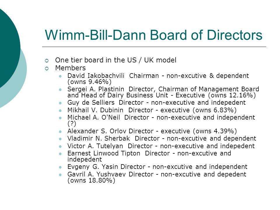 Wimm-Bill-Dann Board of Directors  One tier board in the US / UK model  Members David Iakobachvili Chairman - non-excutive & dependent (owns 9.46%)