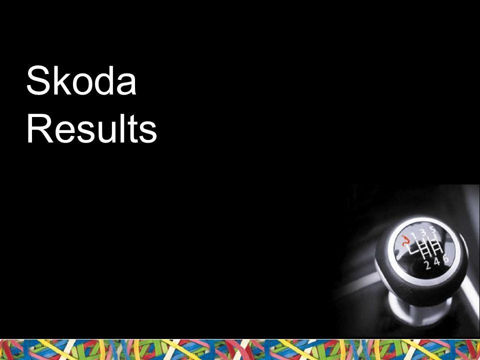 Skoda Results