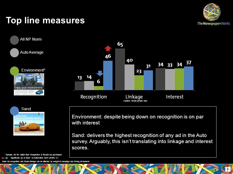 Top line measures 13 Environment: despite being down on recognition is on par with interest Sand: delivers the highest recognition of any ad in the Auto survey.