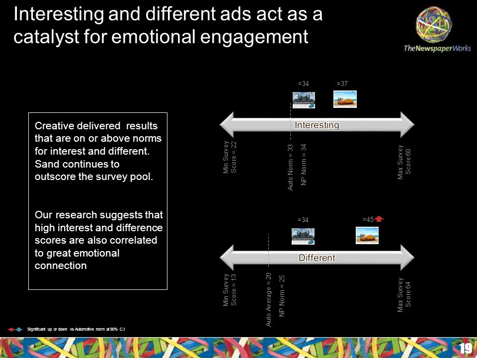 Interesting and different ads act as a catalyst for emotional engagement 19 Significant up or down vs Automotive norm at 90% C.I Creative delivered results that are on or above norms for interest and different.