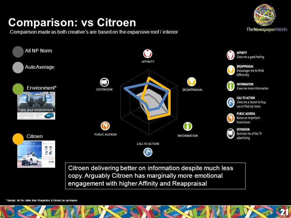 21 Comparison: vs Citroen All NP Norm Auto Average Citroen delivering better on information despite much less copy.