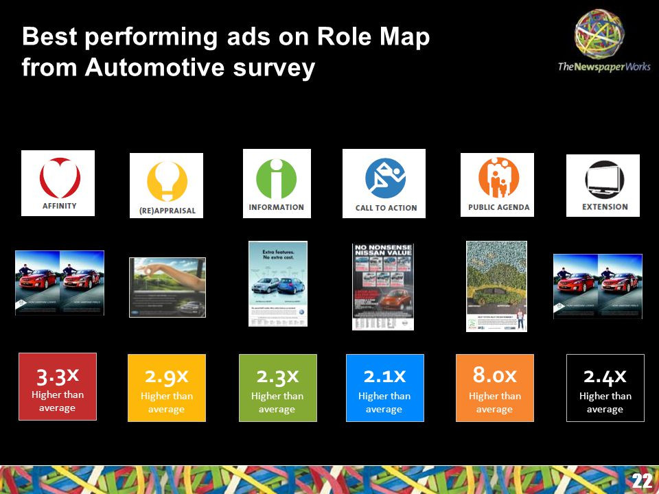 Best performing ads on Role Map from Automotive survey 22 3.3x Higher than average 2.9x Higher than average 2.3x Higher than average 2.1x Higher than average 8.0x Higher than average 2.4x Higher than average