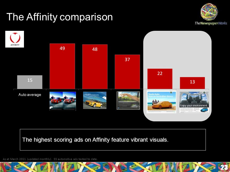 The Affinity comparison 23 As at March 2011 (updated monthly).