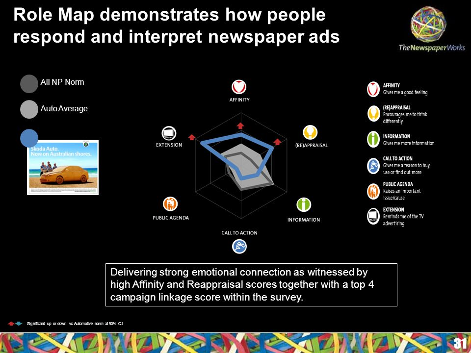31 Role Map demonstrates how people respond and interpret newspaper ads All NP Norm Auto Average Delivering strong emotional connection as witnessed by high Affinity and Reappraisal scores together with a top 4 campaign linkage score within the survey.