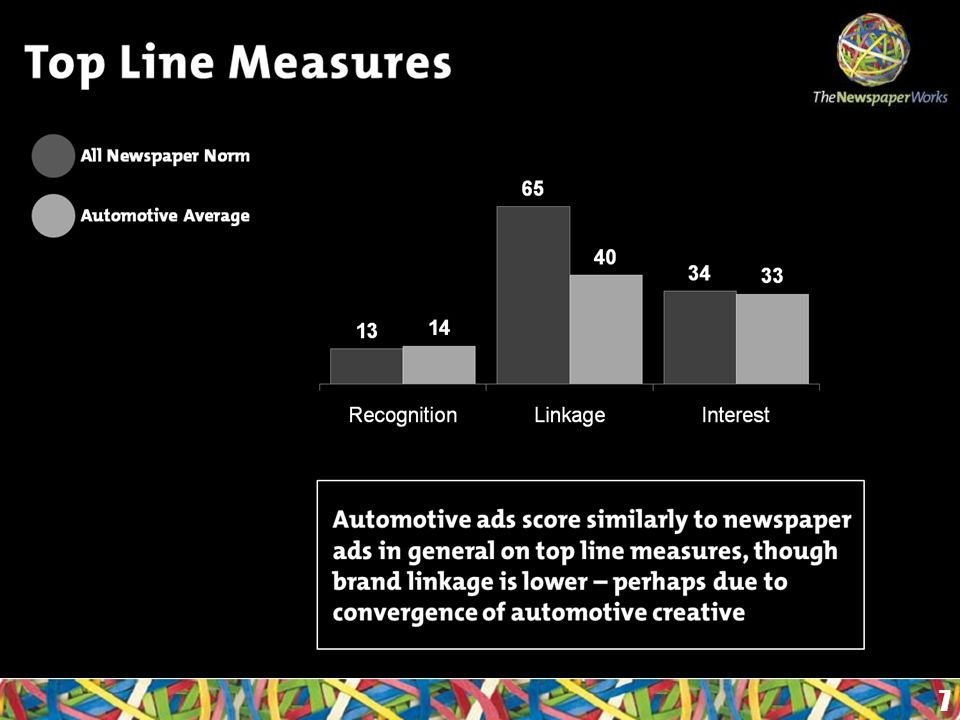Top Line Measures 7 All Newspaper Norm Automotive Average Automotive ads score similarly to newspaper ads in general on top line measures, though brand linkage is lower – perhaps due to convergence of automotive creative