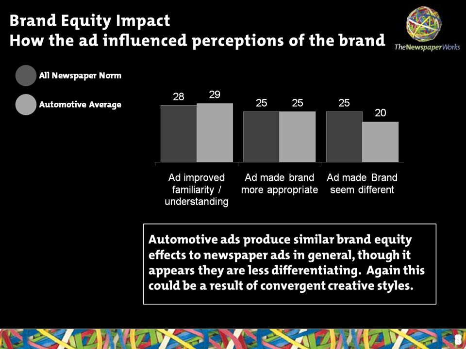 Brand Equity Impact How the ad influenced perceptions of the brand 8 Automotive ads produce similar brand equity effects to newspaper ads in general, though it appears they are less differentiating.