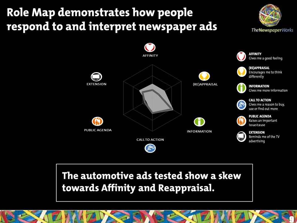 9 Role Map demonstrates how people respond to and interpret newspaper ads The automotive ads tested show a skew towards Affinity and Reappraisal.