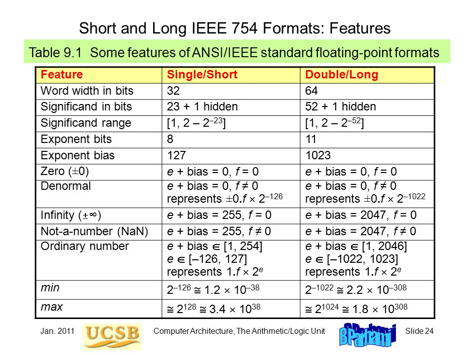 Jan. 2011Computer Architecture, The Arithmetic/Logic UnitSlide 24 Short and Long IEEE 754 Formats: Features Table 9.1 Some features of ANSI/IEEE stand