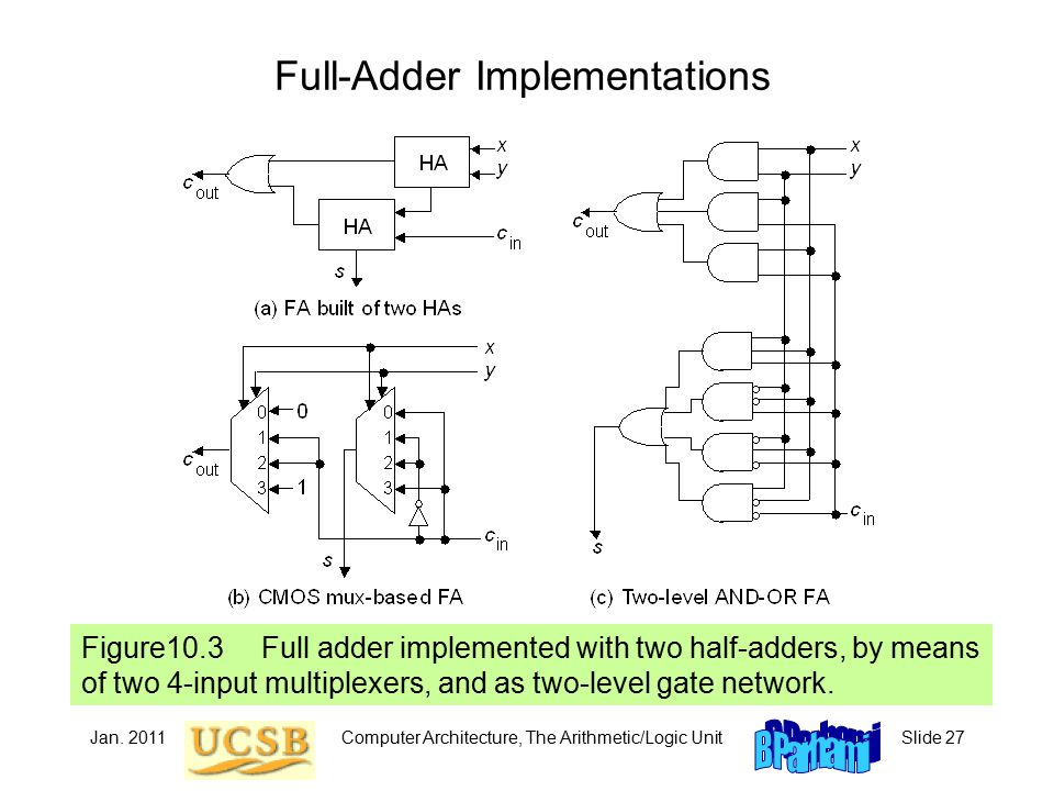 Jan. 2011Computer Architecture, The Arithmetic/Logic UnitSlide 27 Full-Adder Implementations Figure10.3 Full adder implemented with two half-adders, b