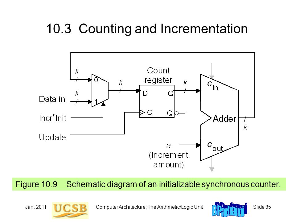 Jan. 2011Computer Architecture, The Arithmetic/Logic UnitSlide 35 10.3 Counting and Incrementation Figure 10.9 Schematic diagram of an initializable s