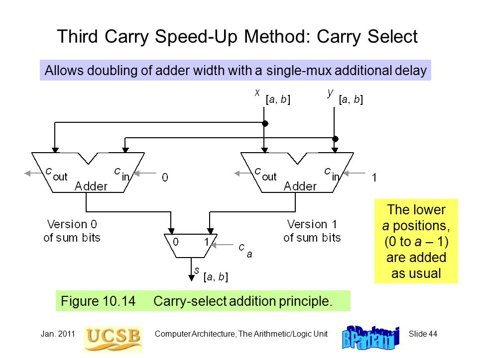 Jan. 2011Computer Architecture, The Arithmetic/Logic UnitSlide 44 Third Carry Speed-Up Method: Carry Select Figure 10.14 Carry-select addition princip