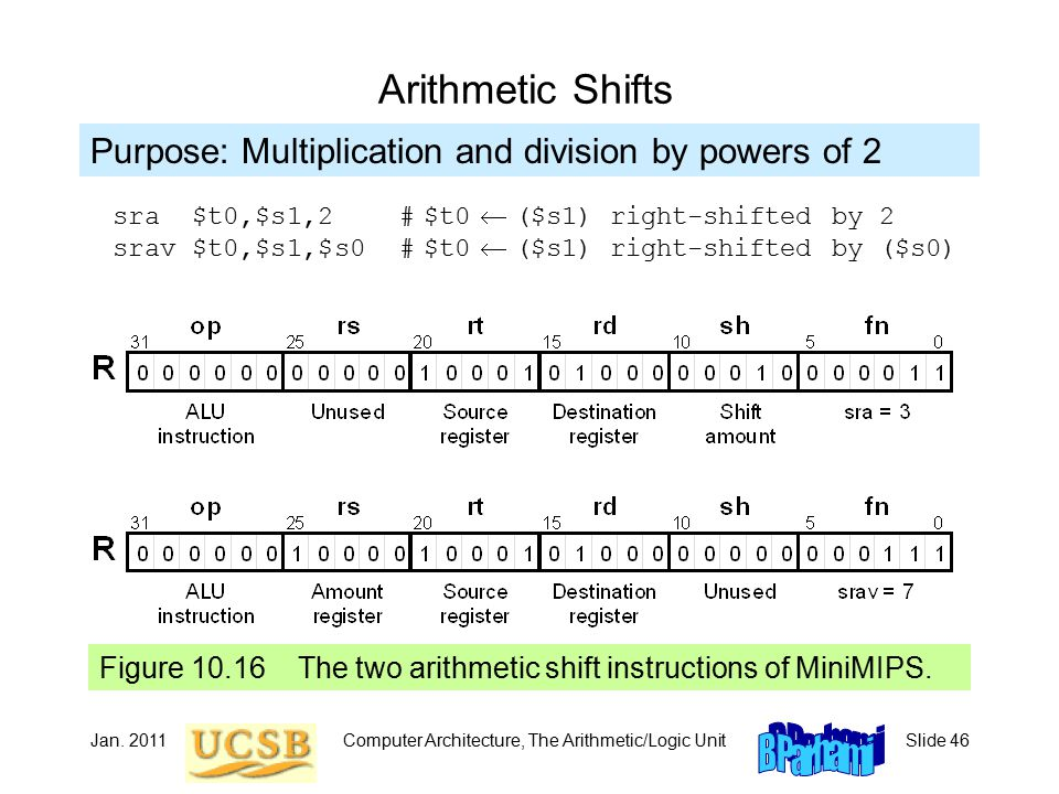 Jan. 2011Computer Architecture, The Arithmetic/Logic UnitSlide 46 Arithmetic Shifts Figure 10.16 The two arithmetic shift instructions of MiniMIPS. Pu