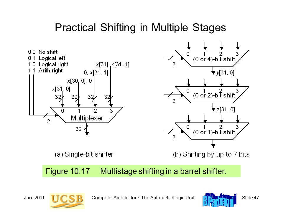 Jan. 2011Computer Architecture, The Arithmetic/Logic UnitSlide 47 Practical Shifting in Multiple Stages Figure 10.17 Multistage shifting in a barrel s