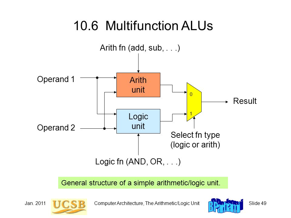 Jan. 2011Computer Architecture, The Arithmetic/Logic UnitSlide 49 10.6 Multifunction ALUs General structure of a simple arithmetic/logic unit. Logic u