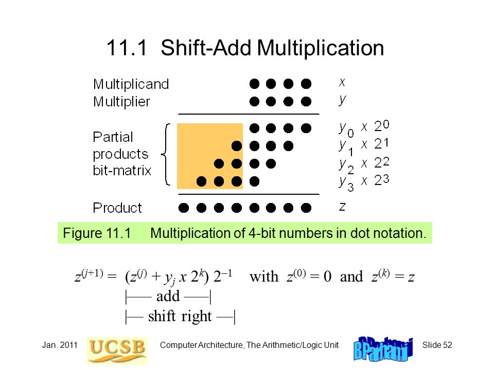 Jan. 2011Computer Architecture, The Arithmetic/Logic UnitSlide 52 11.1 Shift-Add Multiplication Figure 11.1 Multiplication of 4-bit numbers in dot not