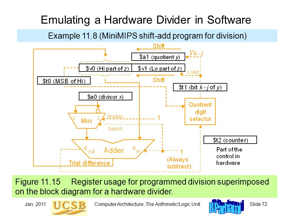 Jan. 2011Computer Architecture, The Arithmetic/Logic UnitSlide 72 Figure 11.15 Register usage for programmed division superimposed on the block diagra