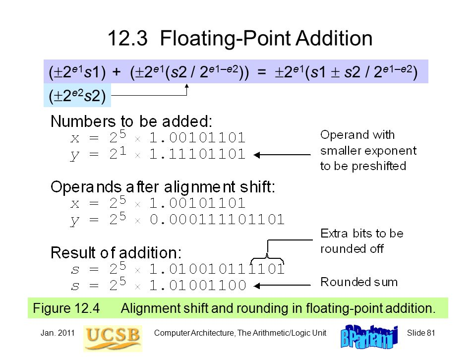 Jan. 2011Computer Architecture, The Arithmetic/Logic UnitSlide 81 12.3 Floating-Point Addition Figure 12.4 Alignment shift and rounding in floating-po