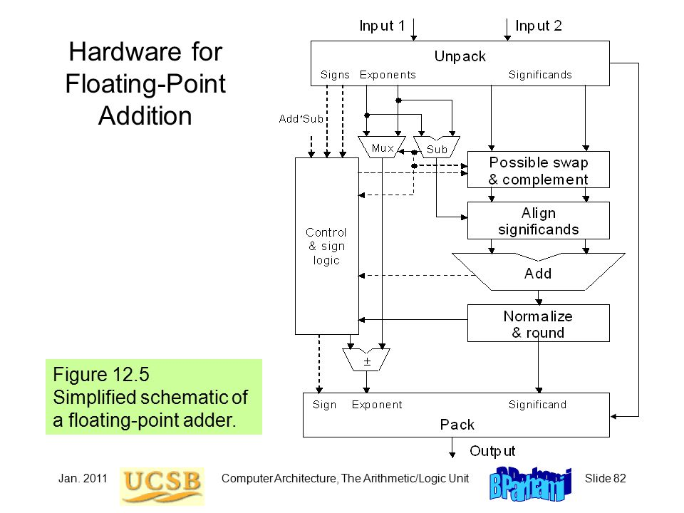 Jan. 2011Computer Architecture, The Arithmetic/Logic UnitSlide 82 Hardware for Floating-Point Addition Figure 12.5 Simplified schematic of a floating-
