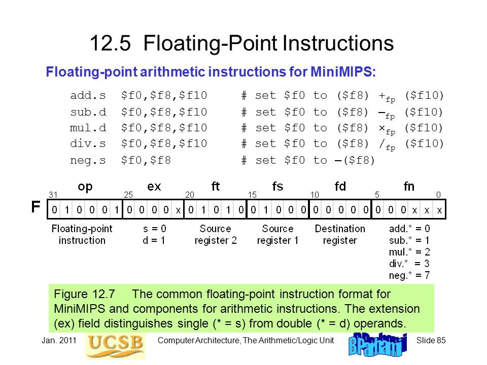 Jan. 2011Computer Architecture, The Arithmetic/Logic UnitSlide 85 12.5 Floating-Point Instructions Floating-point arithmetic instructions for MiniMIPS