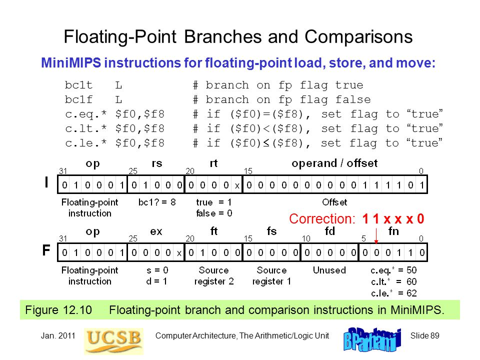 Jan. 2011Computer Architecture, The Arithmetic/Logic UnitSlide 89 Floating-Point Branches and Comparisons MiniMIPS instructions for floating-point loa