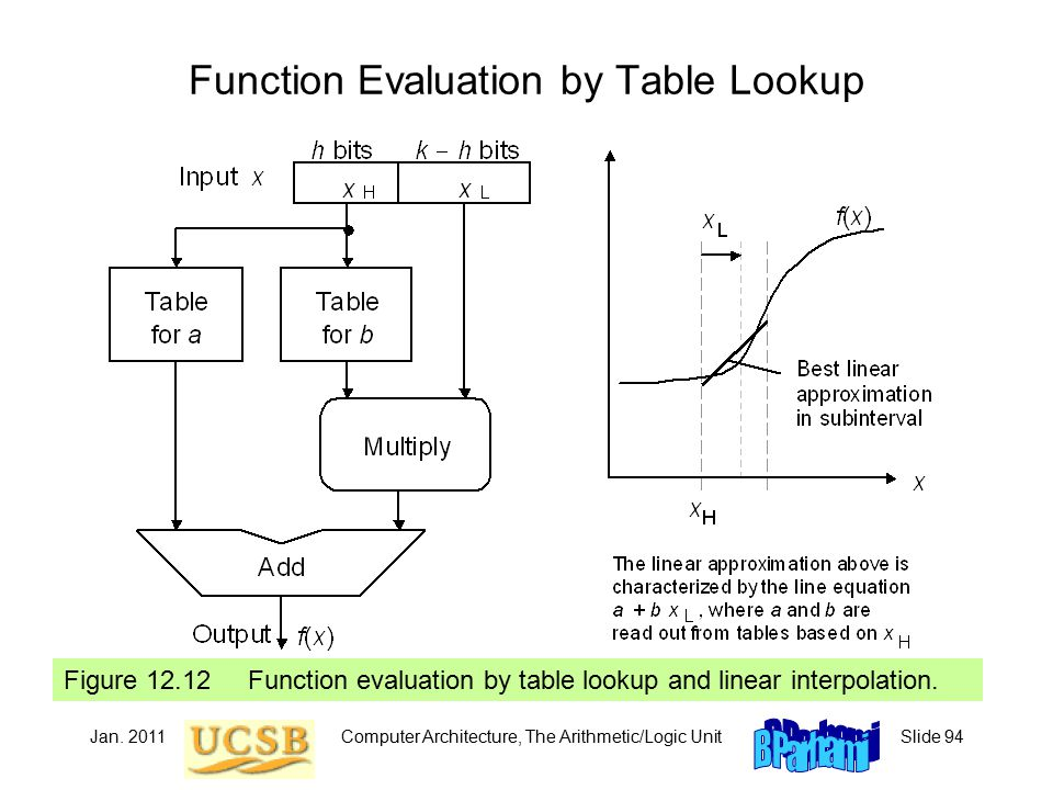 Jan. 2011Computer Architecture, The Arithmetic/Logic UnitSlide 94 Figure 12.12 Function evaluation by table lookup and linear interpolation. Function
