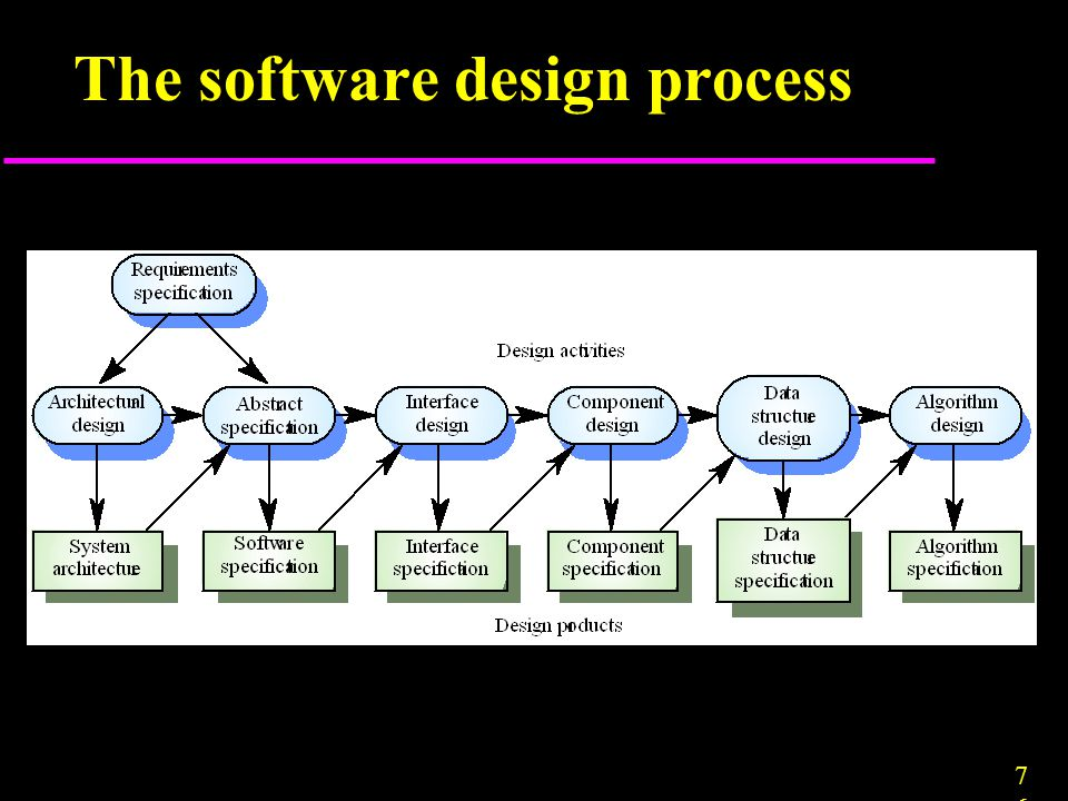 7676 The software design process
