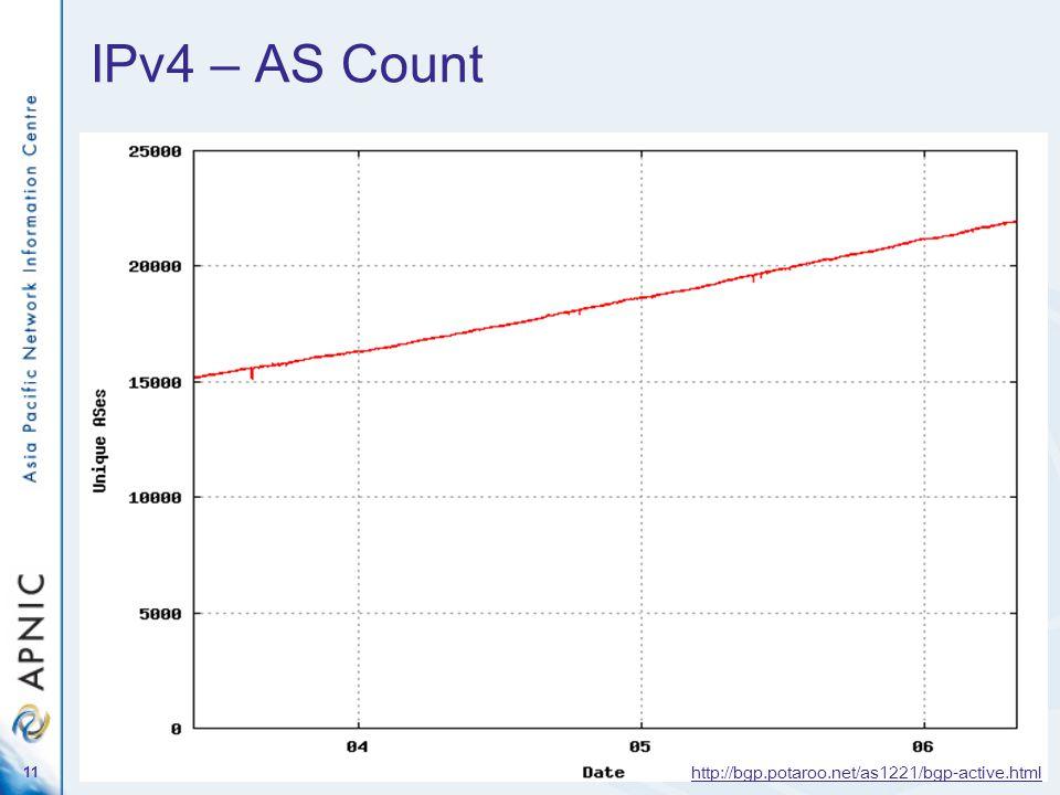 11 IPv4 – AS Count http://bgp.potaroo.net/as1221/bgp-active.html