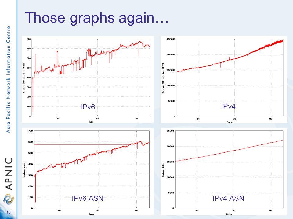 12 Those graphs again… IPv6 IPv6 ASNIPv4 ASN IPv4