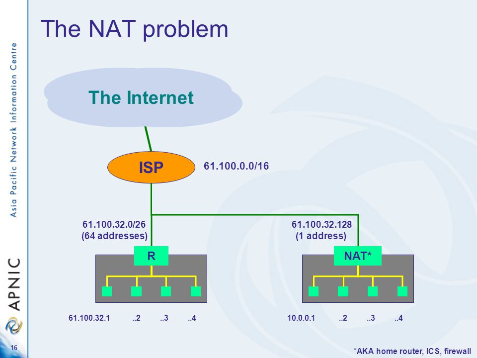 16 The NAT problem 10.0.0.1..2..3..4 R 61.100.32.0/26 (64 addresses) 61.100.32.1..2..3..4 ISP 61.100.0.0/16 The Internet *AKA home router, ICS, firewall NAT* 61.100.32.128 (1 address)