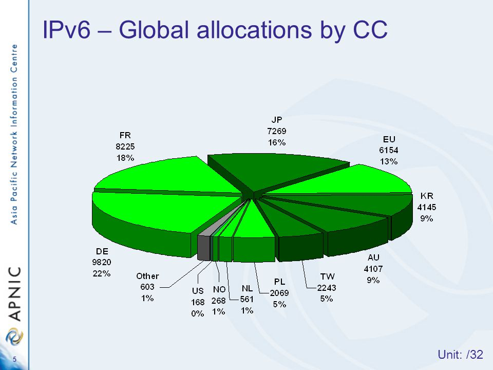 5 IPv6 – Global allocations by CC Unit: /32