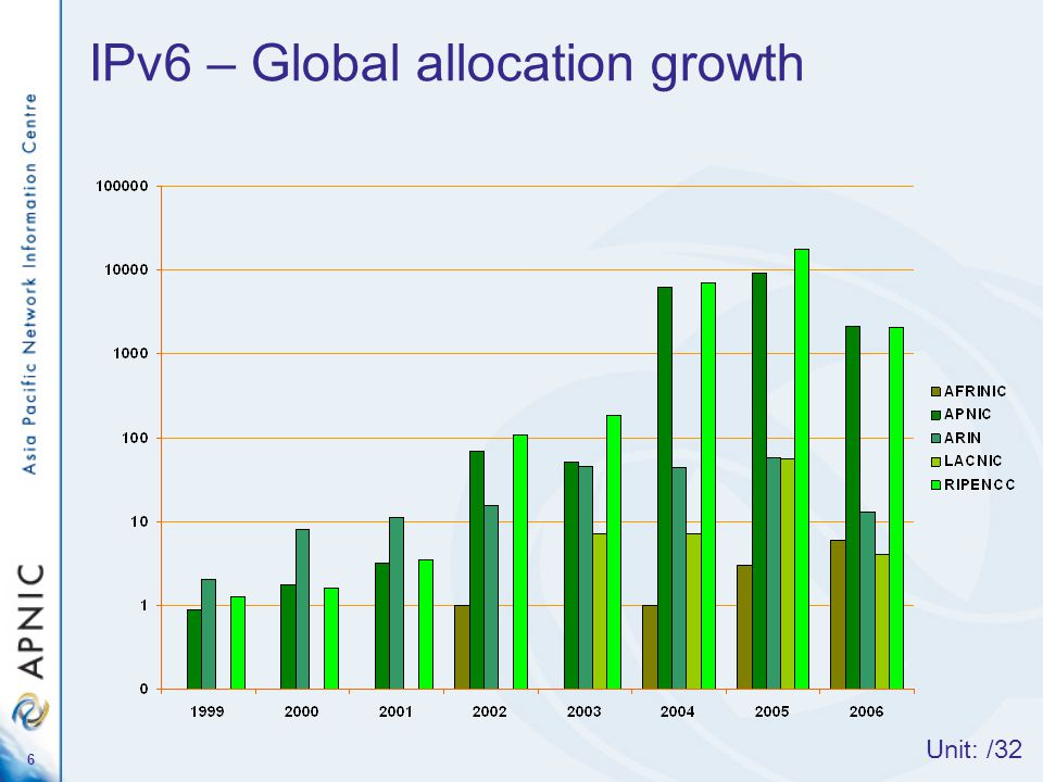 6 IPv6 – Global allocation growth Unit: /32