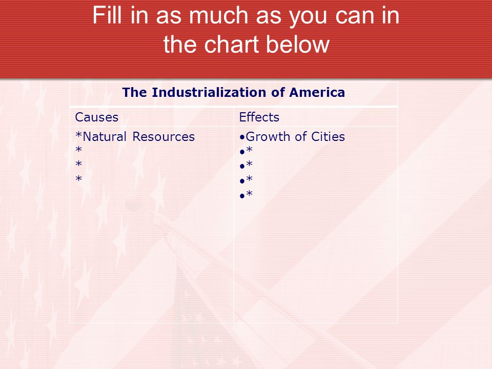 Fill in as much as you can in the chart below The Industrialization of America CausesEffects *Natural Resources * Growth of Cities *