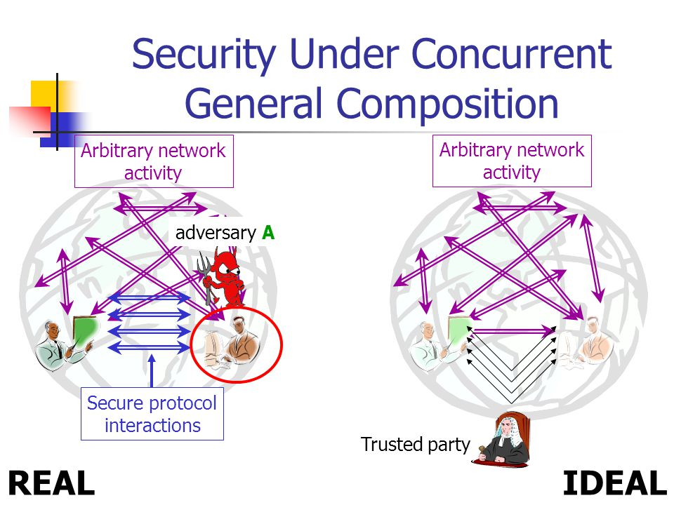 Arbitrary network activity Arbitrary network activity Security Under Concurrent General Composition IDEALREAL Secure protocol interactions adversary A Trusted party adversary S