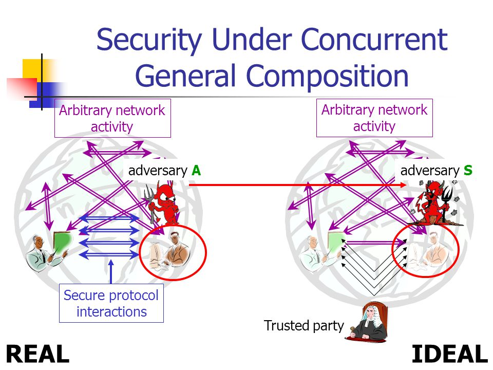 Arbitrary network activity Arbitrary network activity Security Under Concurrent General Composition IDEALREAL Secure protocol interactions adversary A Trusted party adversary S 