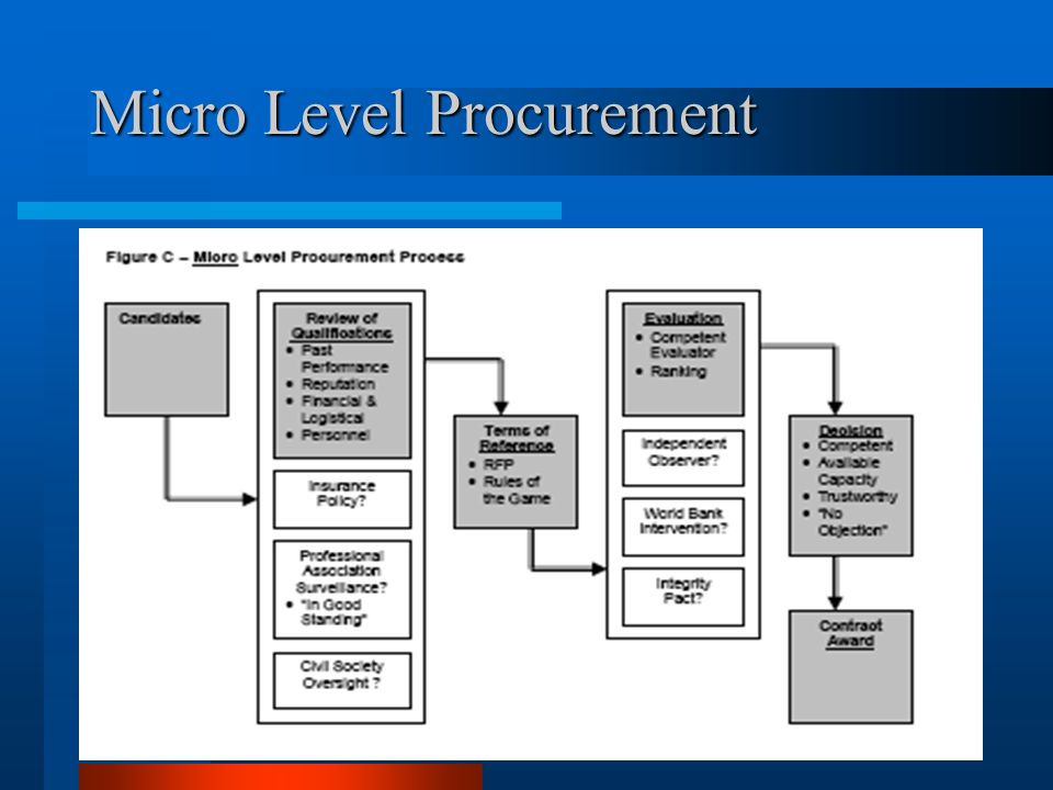 Micro Level Procurement