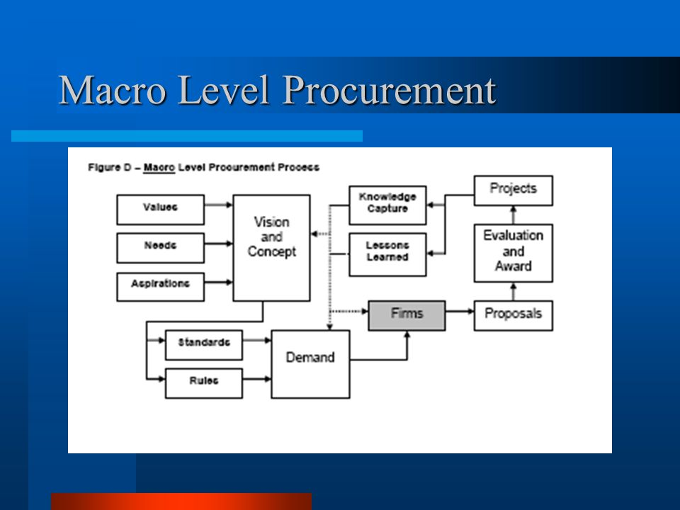 Macro Level Procurement
