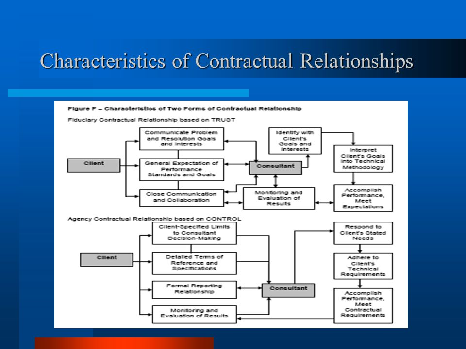 Characteristics of Contractual Relationships