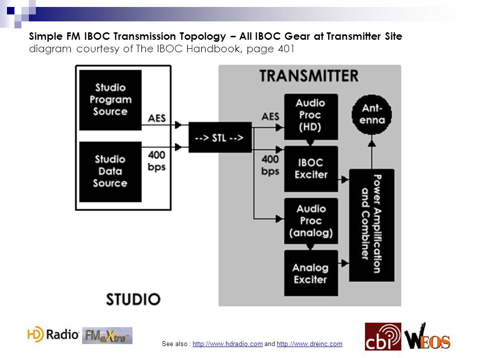 See also : http://www.hdradio.com and http://www.dreinc.com Simple FM IBOC Transmission Topology – All IBOC Gear at Transmitter Site diagram courtesy of The IBOC Handbook, page 401