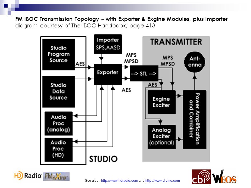 See also : http://www.hdradio.com and http://www.dreinc.com FM IBOC Transmission Topology – with Exporter & Exgine Modules, plus Importer diagram cour