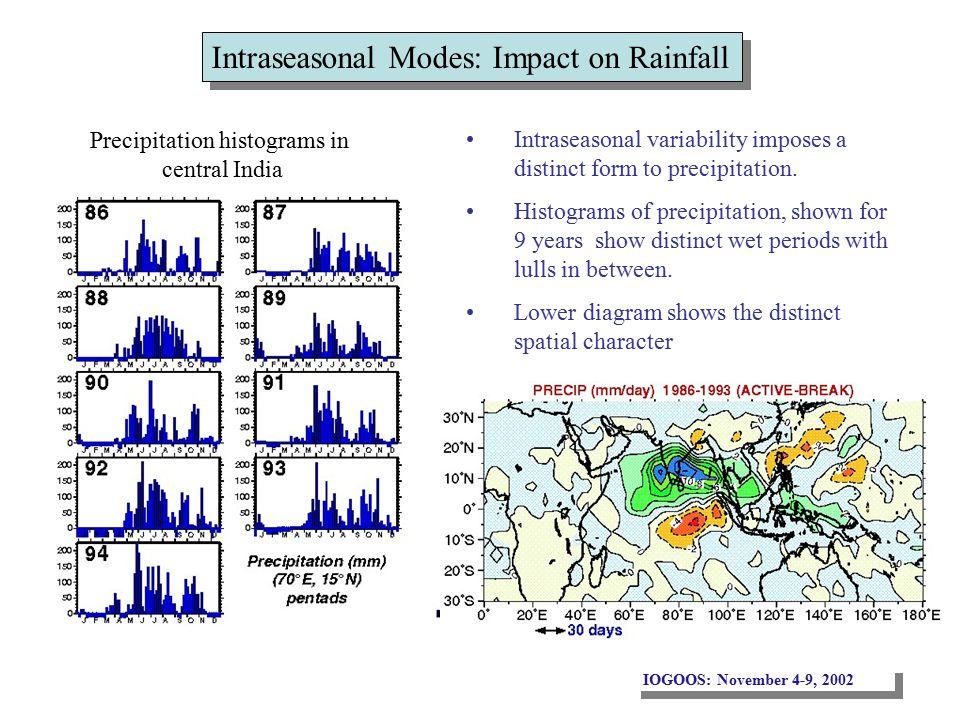 IOGOOS: November 4-9, 2002 Intraseasonal Modes: Impact on Rainfall Intraseasonal variability imposes a distinct form to precipitation.