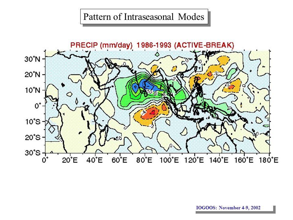 IOGOOS: November 4-9, 2002 Pattern of Intraseasonal Modes