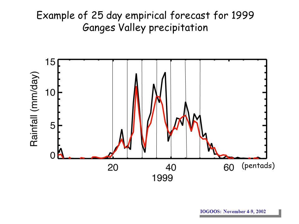 IOGOOS: November 4-9, 2002 (pentads) Example of 25 day empirical forecast for 1999 Ganges Valley precipitation