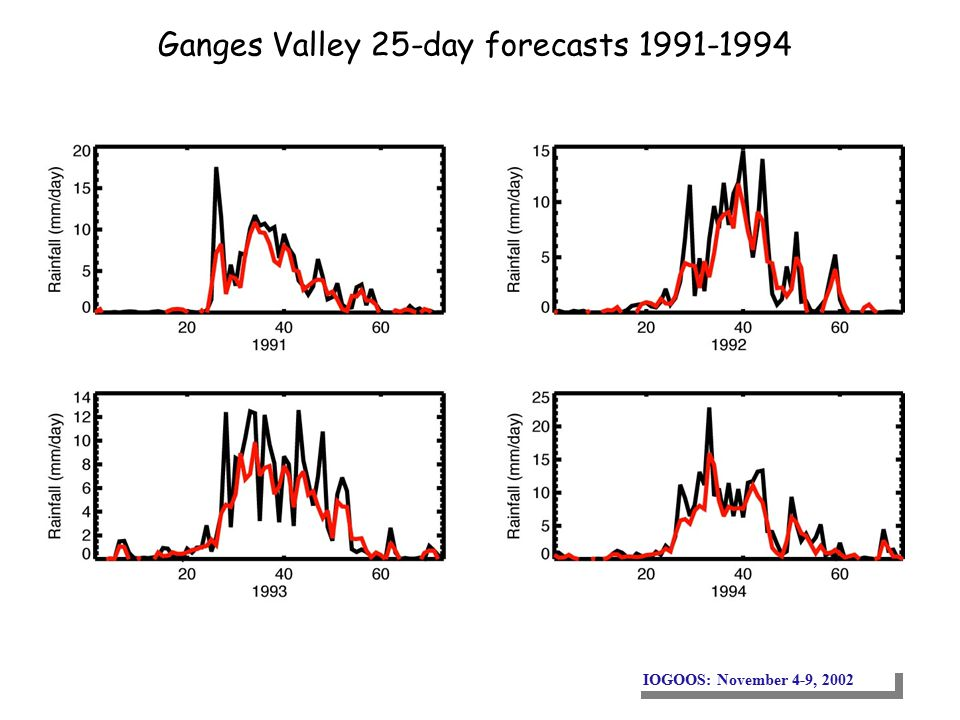 IOGOOS: November 4-9, 2002 Ganges Valley 25-day forecasts 1991-1994