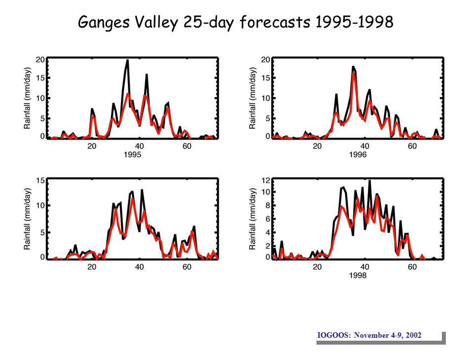 IOGOOS: November 4-9, 2002 Ganges Valley 25-day forecasts 1995-1998